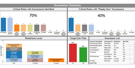 succession planning dashboard