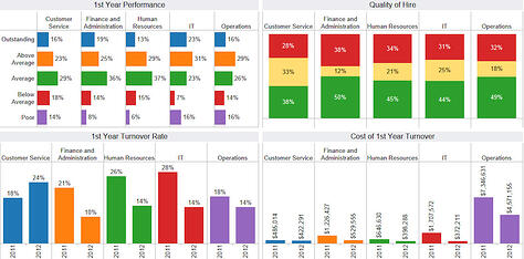 First Year Effectiveness Dashboard