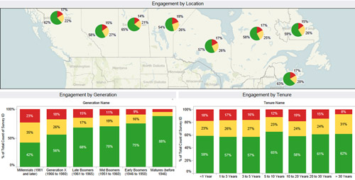 Engagement by Location