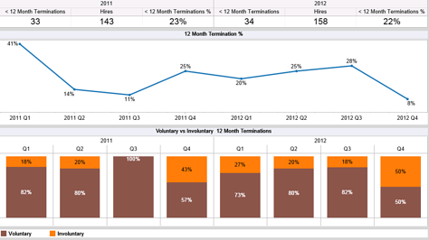 First_Year_Turnover_dashboard