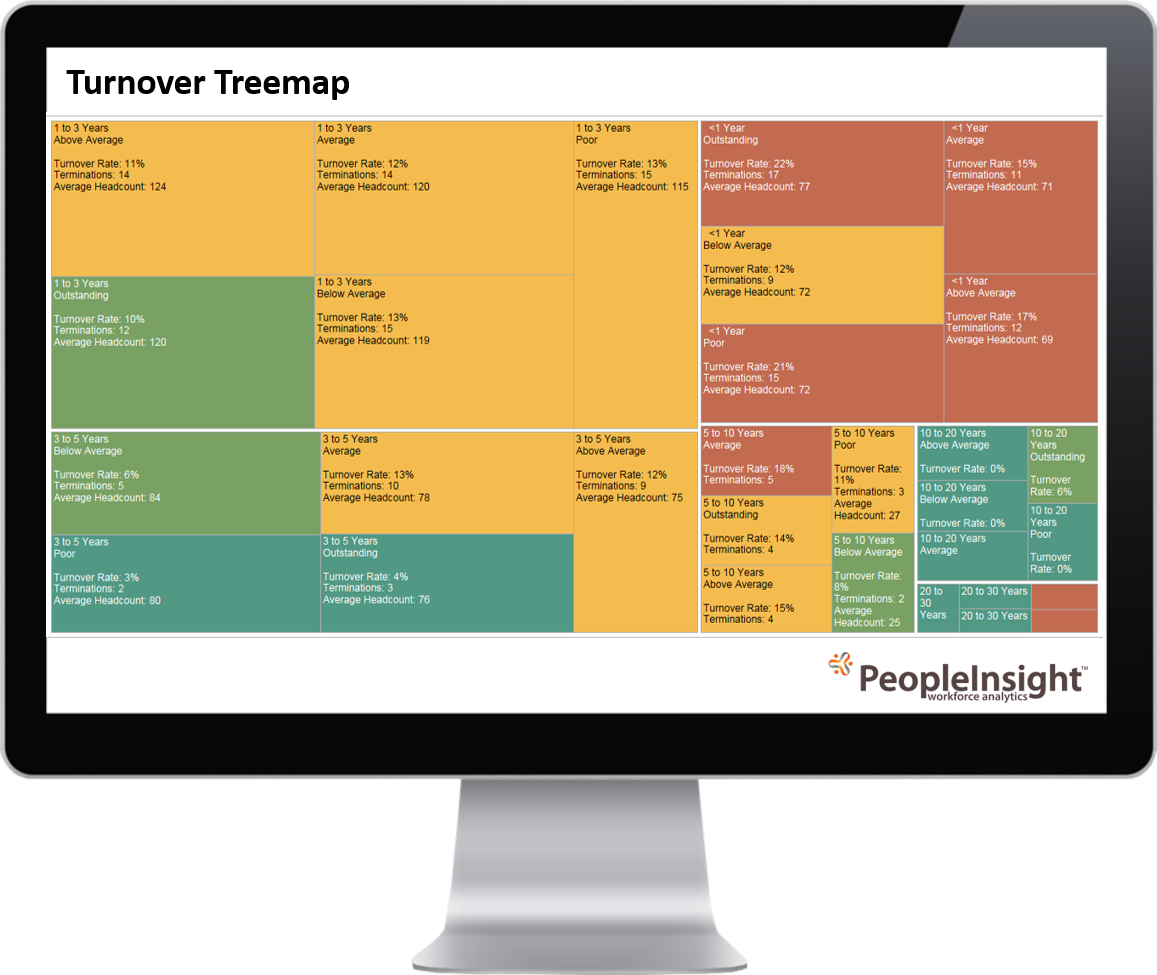 Turnover Dashboard PeopleInsight