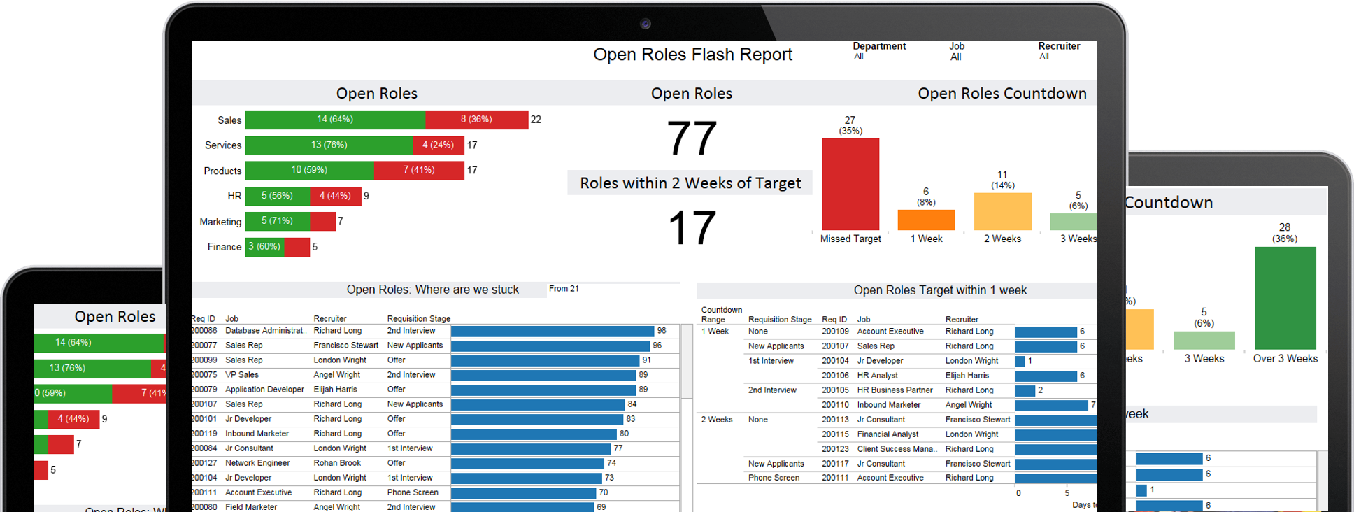 Open Roles Report Talent Analytics Dashboard