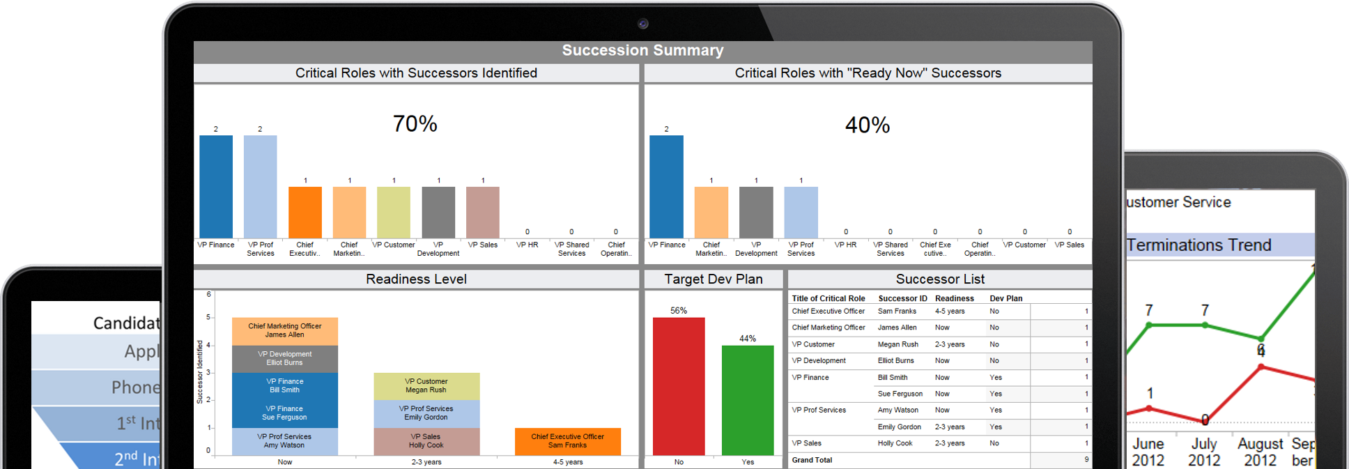 Succession Analytics Dashboards
