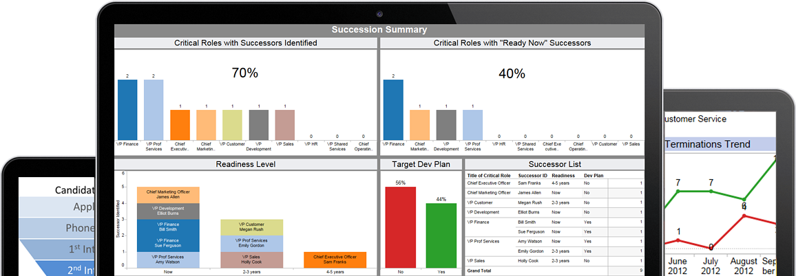 HR Analytics Dashboard Succession
