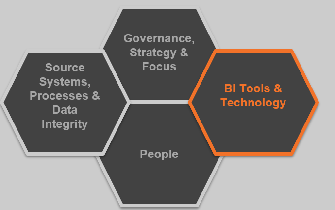HR Analytics BI Tools and Technology.png
