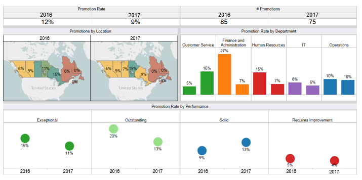 Promotions Dashboard