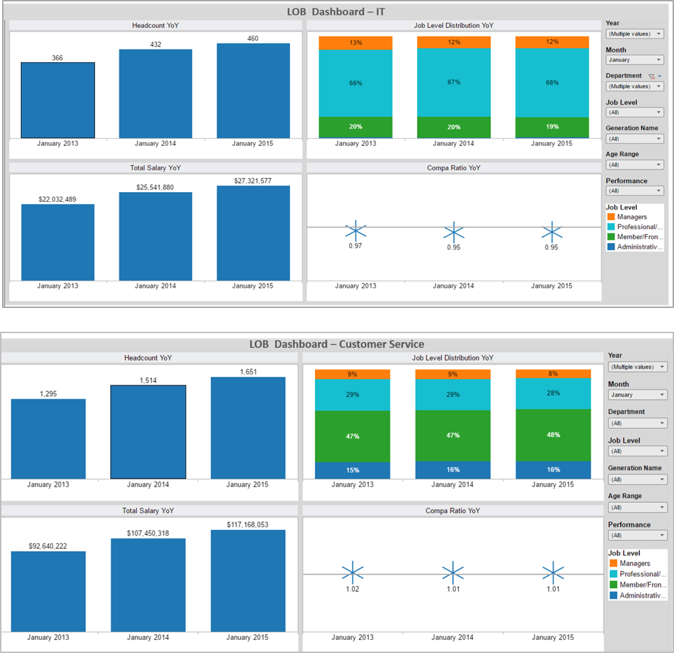LOB Dashboards IT and Cust Service.png