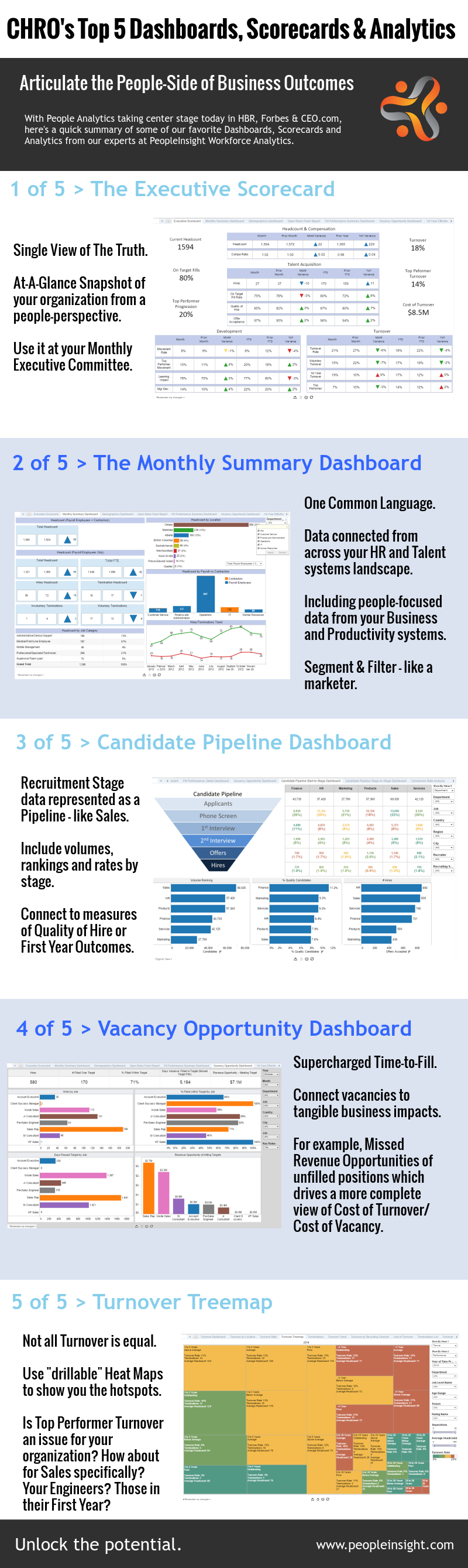 Top 5 HR Analytics and Dashboards