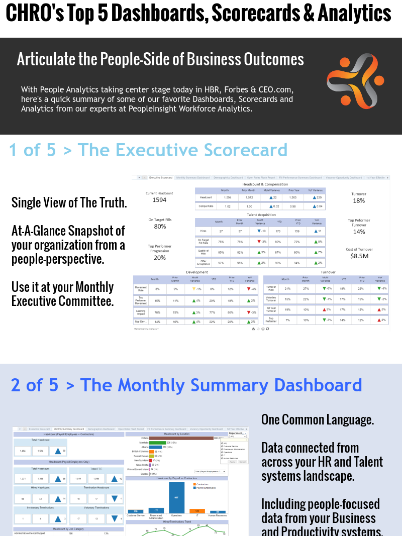 Top 5 HR Analytics Dashboards PeopleInsight