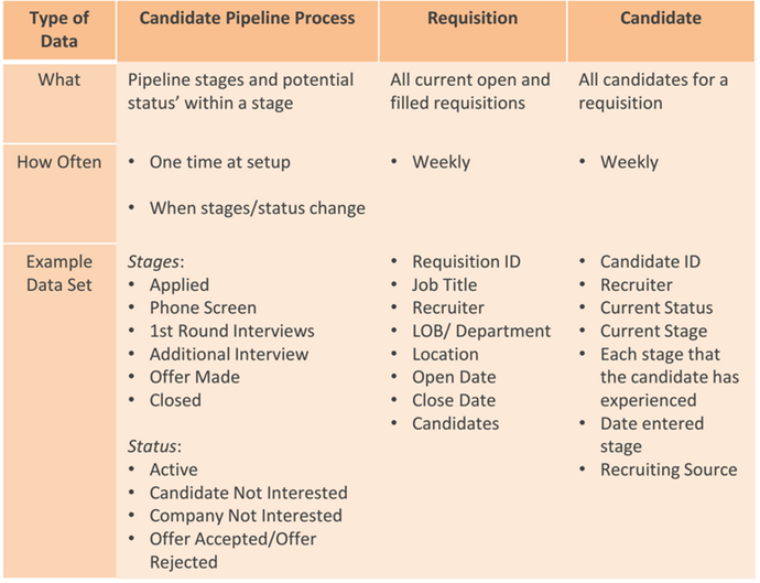 Candidate Pipeline types of data for analytics