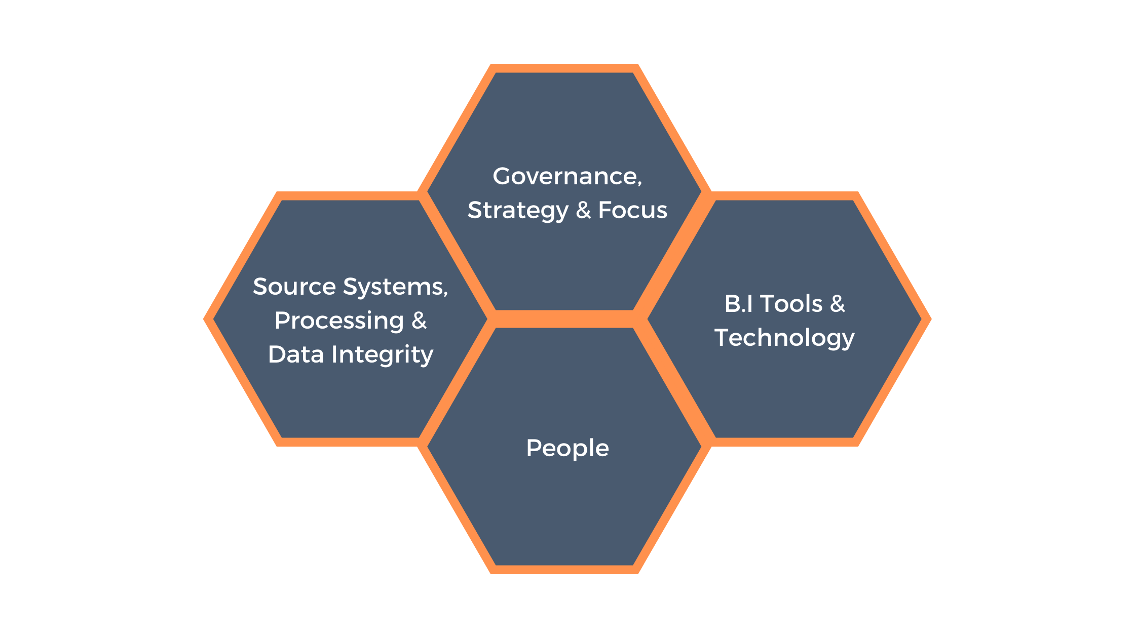 Capabilities for HR Analytics Success (Governance, Strategy & Focus)  Graphic