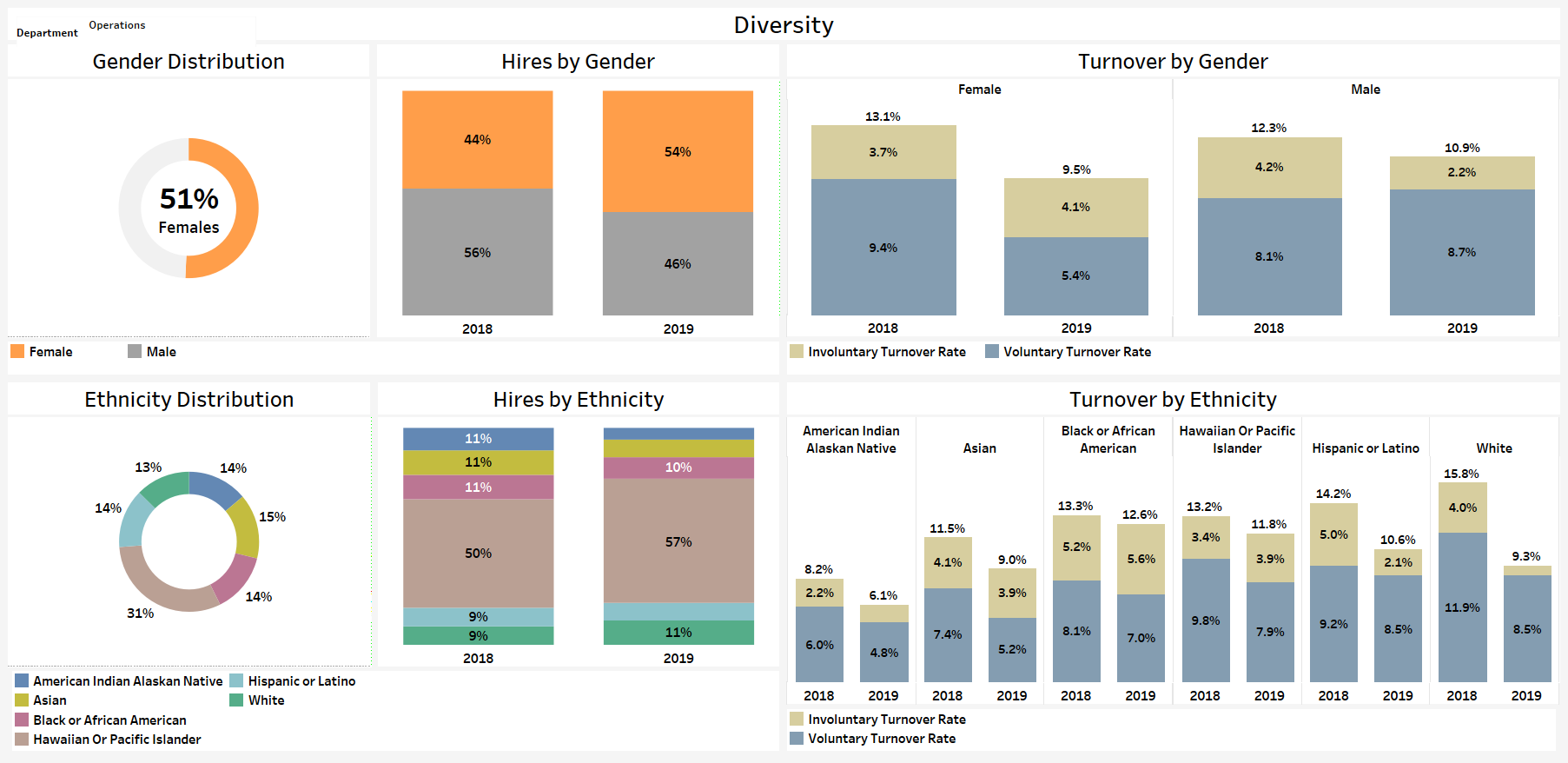 Diversity, Equity, and Inclusion Analytics Business Benefits
