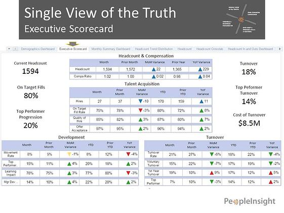 Single_View_of_Truth_Exec_Scorecard