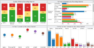 Recruiting Channel Effectiveness Analytics Dashboard