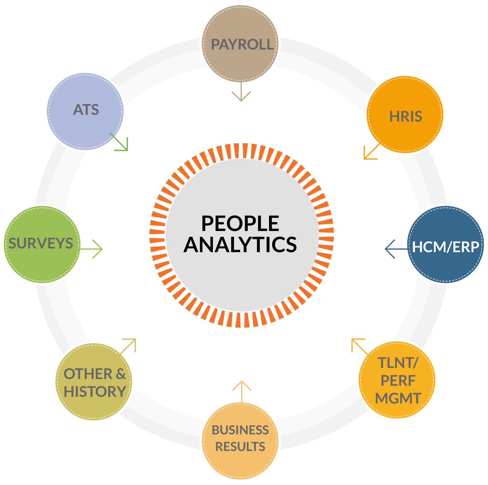 People analytics pureplay capabilities