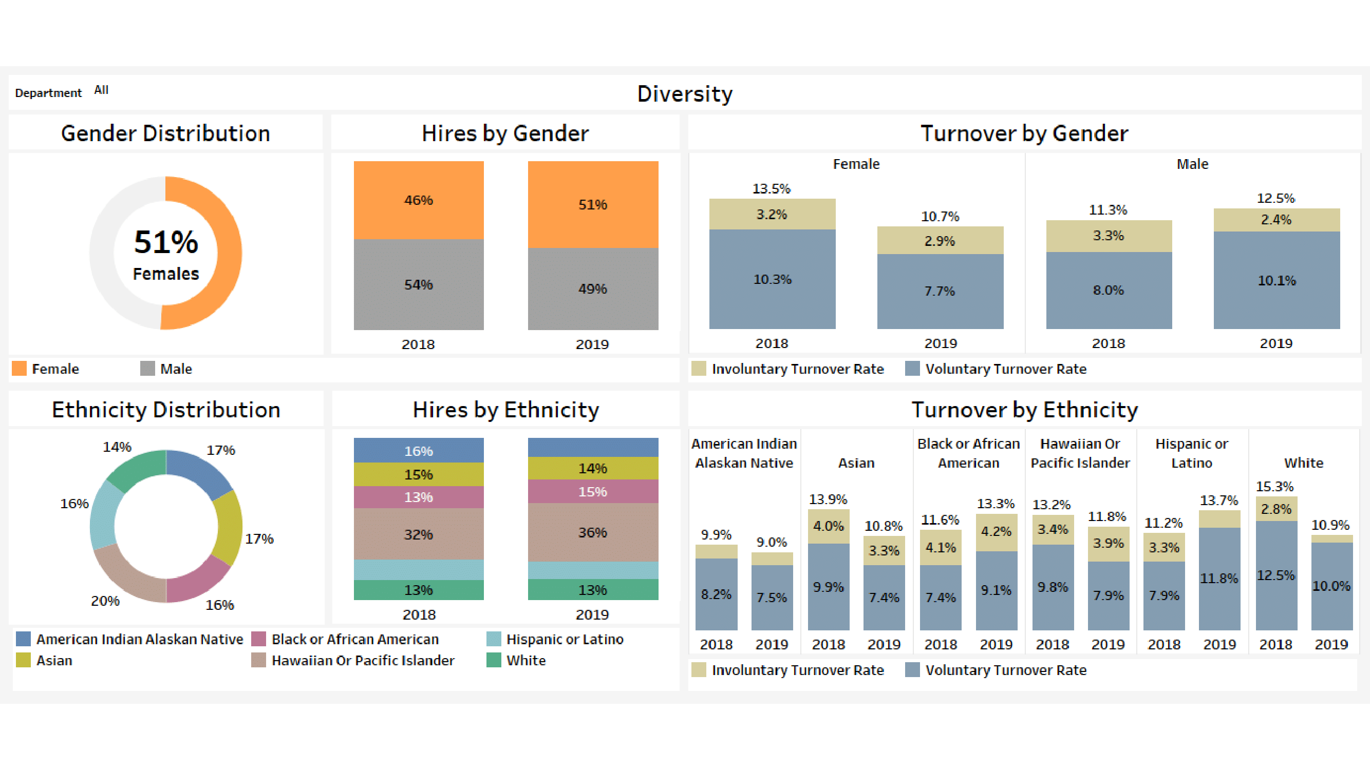 PeopleInsight - Deluxe Edition sample dashboards-04