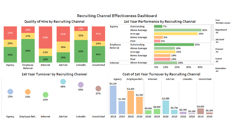 Recruiting Channel Effectiveness Dashboard