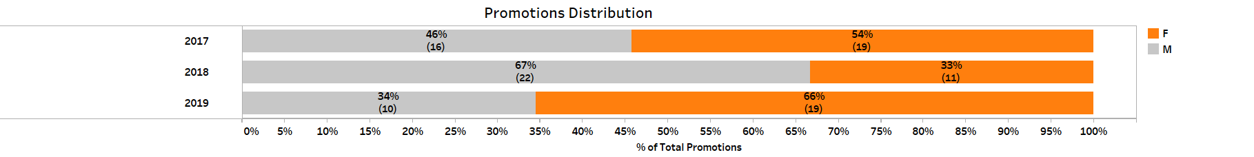 Promotions Distribution