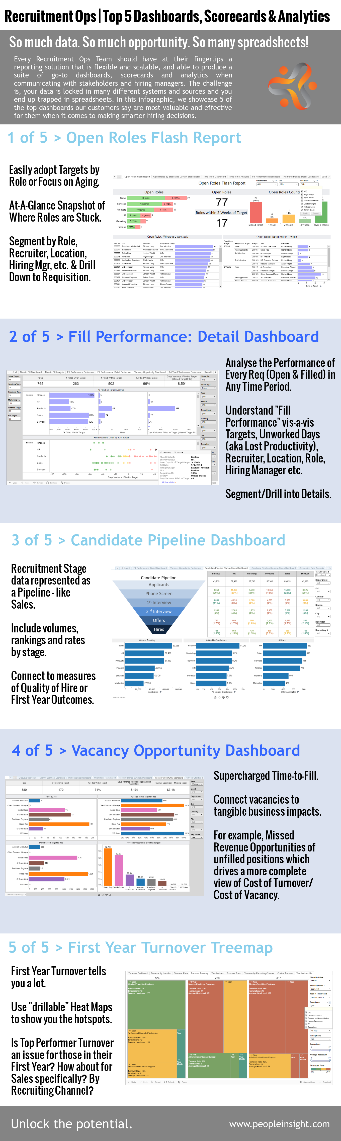 Top 5 TA Dashboards/ Scorecards