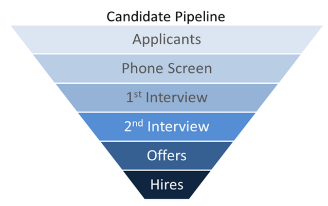 Candidate Pipeline Analytics Dashboard
