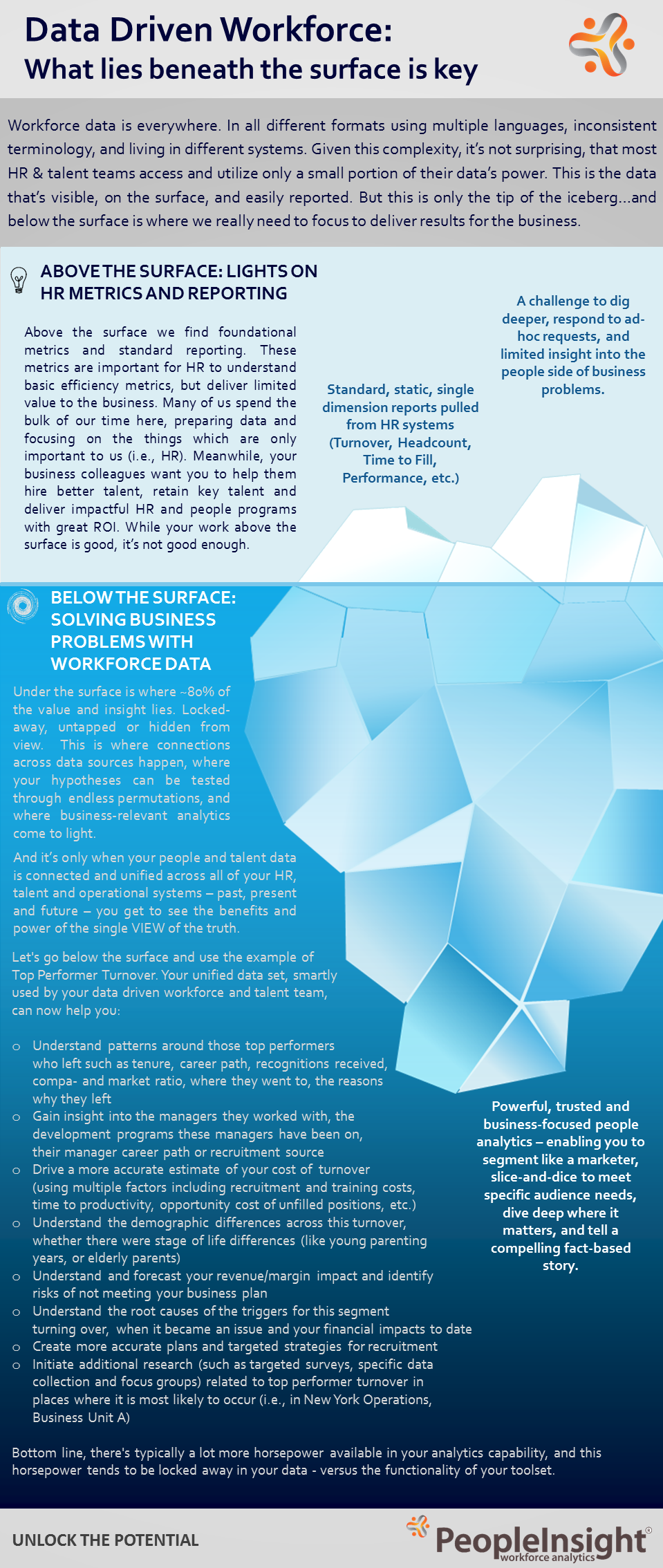 HR Data Beyond the Tip of the Iceberg