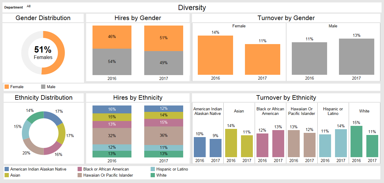 Diversity and Inclusion - Women in HR Technology