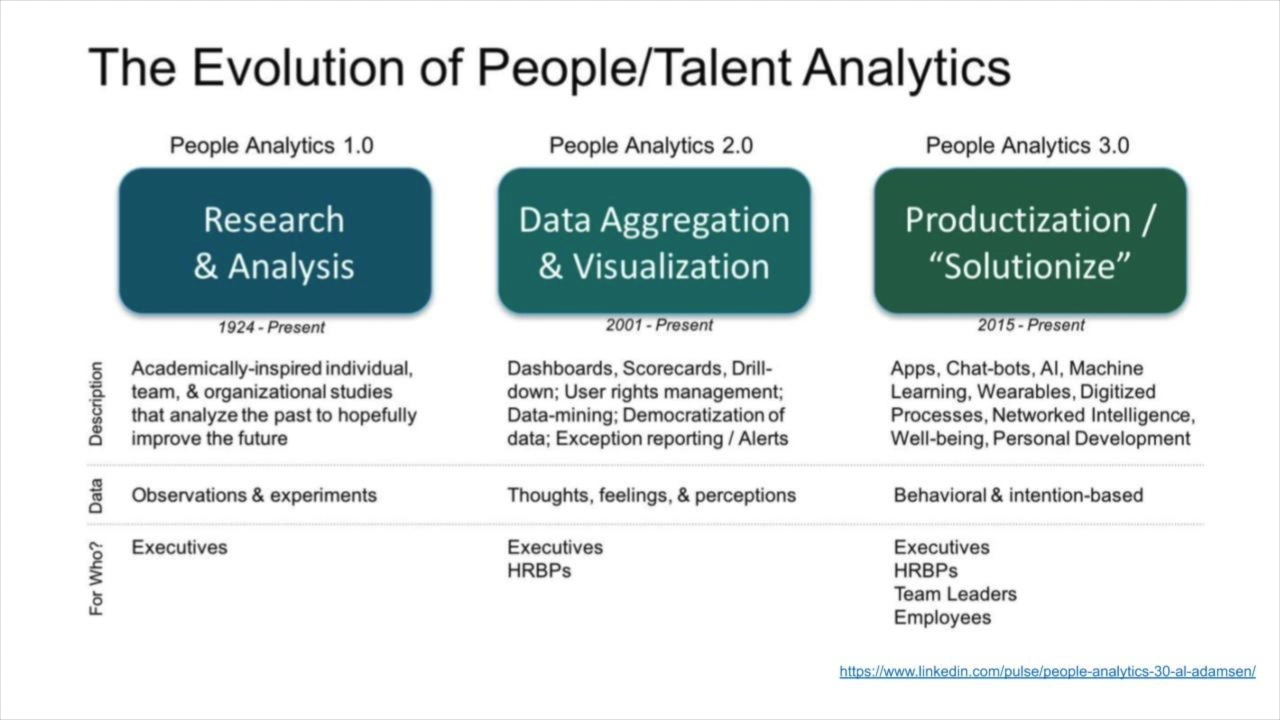 People Analytics and Future of Work (PAFOW) Podcast with Al Adamsen & John Pensom - Snippet #6