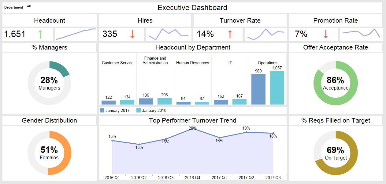 Executive Dashboard